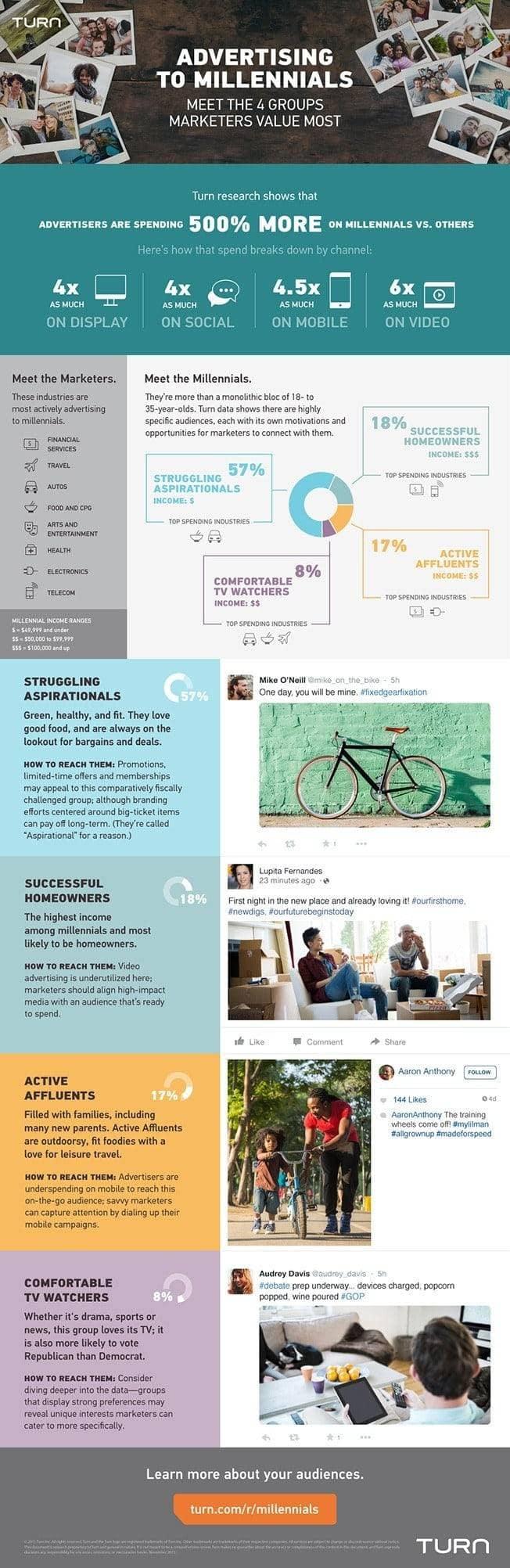 ¿Por qué los expertos en marketing invierten más en los millennials? #Infografía