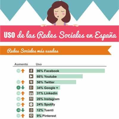 Las redes sociales con más usuarios en el 2016 #Infografía