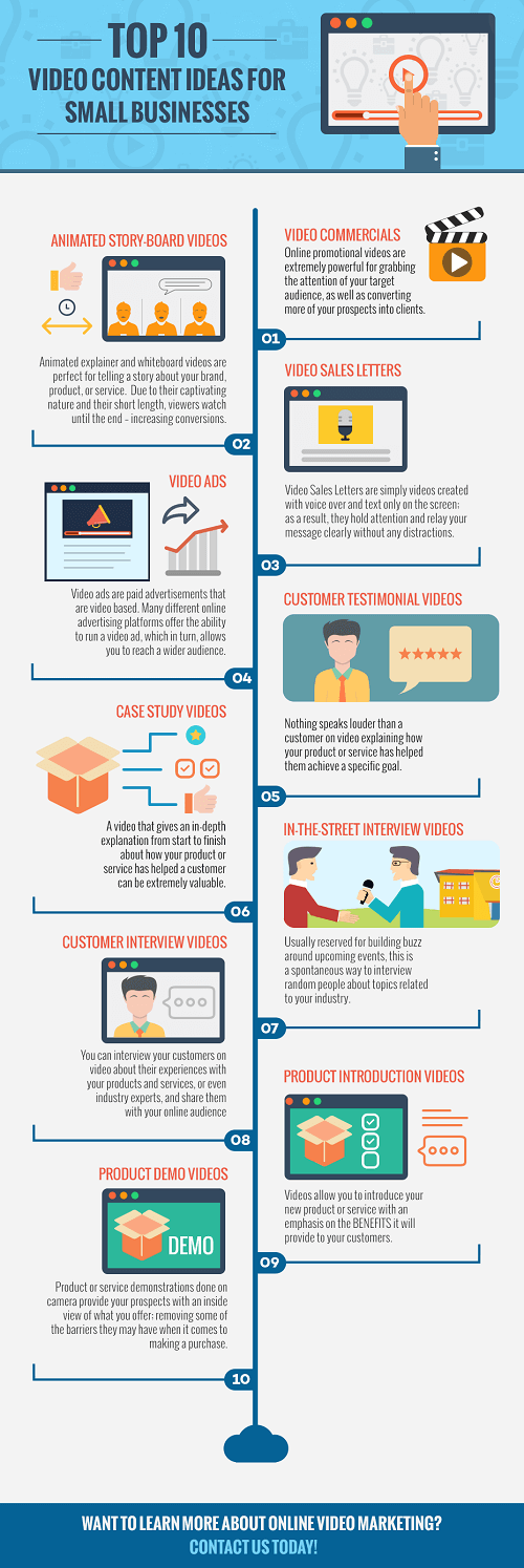 Ideas para usar vídeo marketing en tu estrategia de contenido infografia
