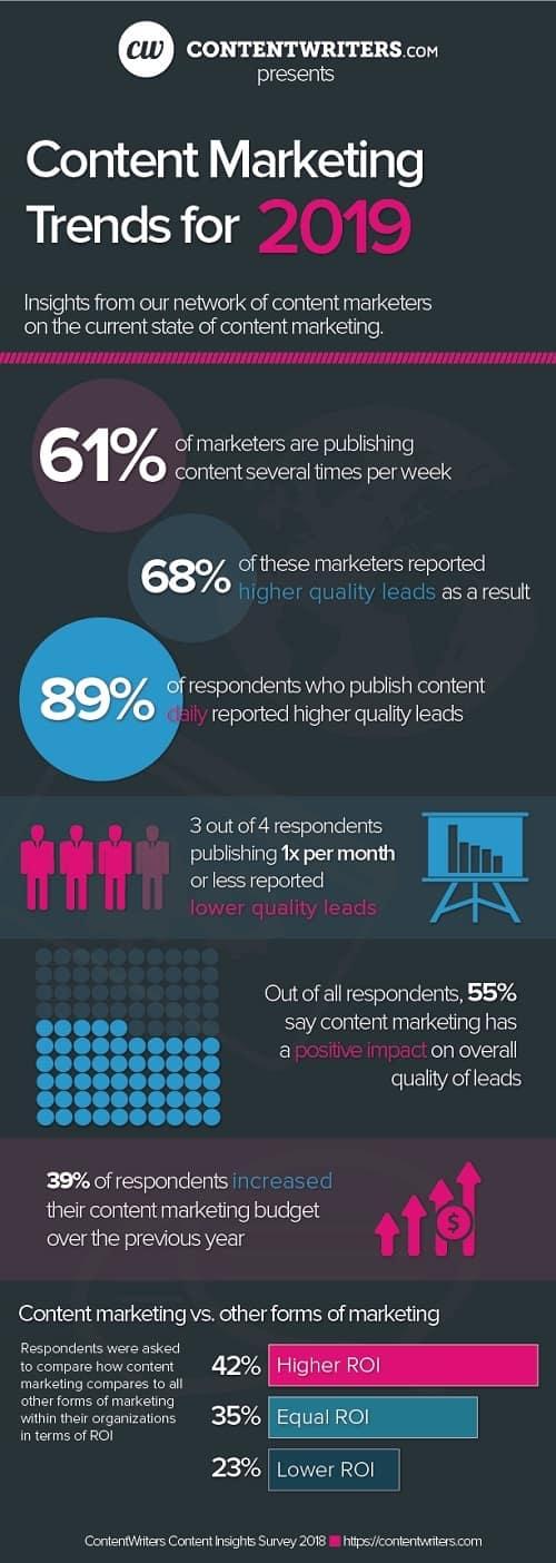 Claves para el éxito del marketing de contenidos en 2019 #infografia