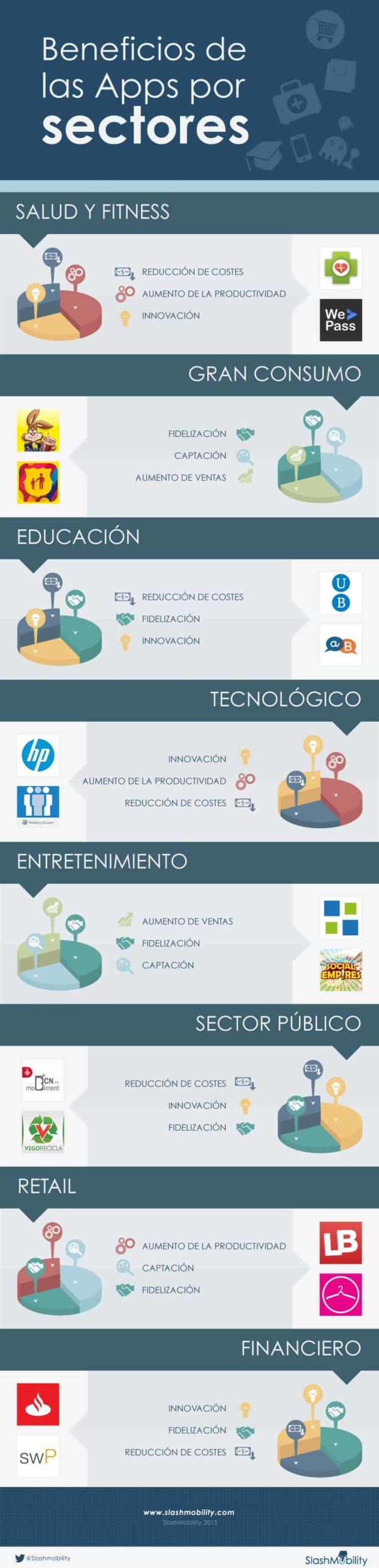 infografia beneficios de las apps