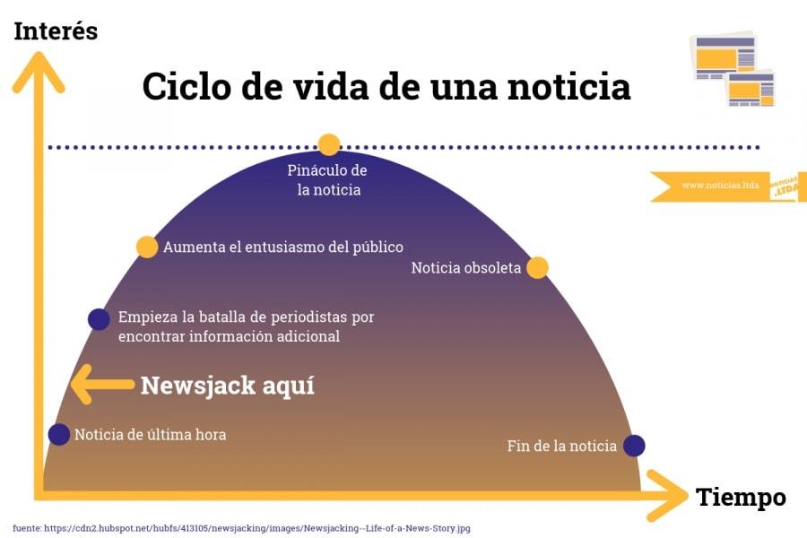 ciclo de vida de una noticia #infografía