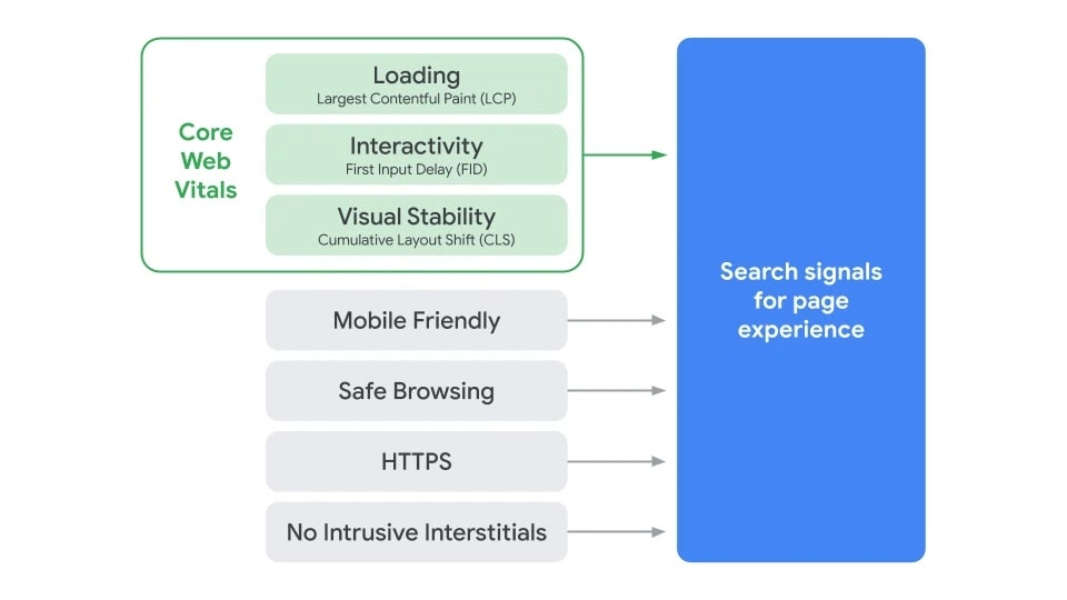 gráfico de señales de experiencia de la página