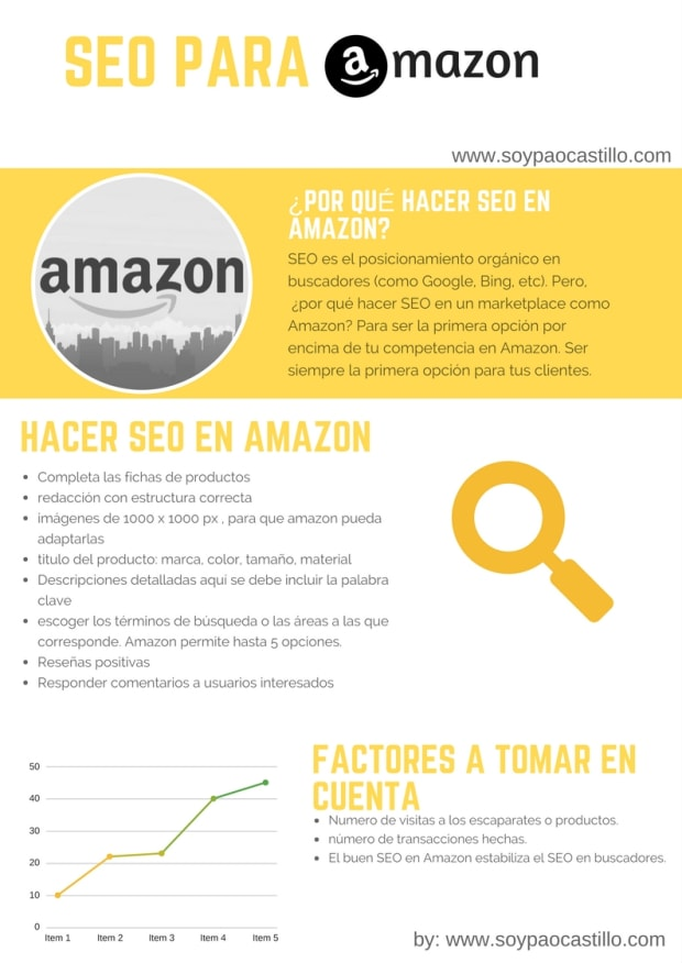 hacer seo en amazon infografia