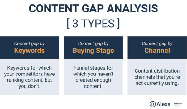 content-gap-analysis-3-types-600x351