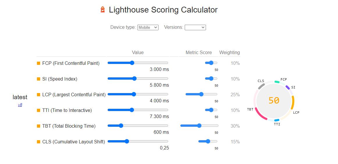 score calculator ligthouse